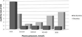 High Ceiling Diuretics Ppt by Plasma Potassium Diuretic Use And Risk Of Developing Chronic