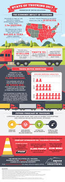 "Driver Solutions Presents The ""State Of Trucking 2017"" Choosing The Best Paying Trucking Company To Work For Youtube Truck Driving Traing In Missippi Delta Technical College Jobs With Paid In Pa Image Companies That Hire Inexperienced Drivers Free Schools Cdl Pay Learn Become A Driver Infographic Elearning Infographics Us Moves Closer Tougher Driver Traing Standards Todays Fire Simulation Faac Jtl Omaha Class A Education Jr Schugel Student"