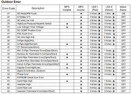 Lg Ceiling Cassette Mini Split by Lg Ceiling Cassette Error Codes