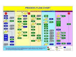 Excel Flowchart Template Printable Flow Chart Free Map Ms Templates Cash