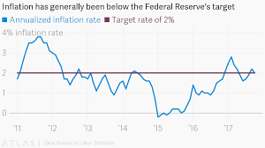 bureau of labor staistics inflation has generally been below the federal reserve s target
