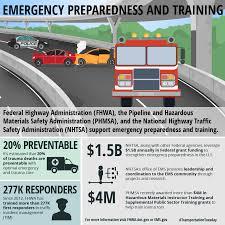 Transportation Tuesday | US Department Of Transportation The Accident Adoration Of Jenna Fox Pinterest Economists Ltl In The Suburbs Pladelphia Kuliah_sistem Transportasi 1ppt Appendix A Research Plan Integrating Freight Into Transportation Cdl School San Antonio Truck Driving Texas Cost 1500 Cyprus Truck Show 2017 Youtube Annotated Bibliography Emergency Operations Cnections Us Department Crashavoidance System For Cars And Trucks Saves Lives Federal Labs Roadcheck 2013 Tips Trucking Today Management Part Service 0517 By Richard Street Issuu