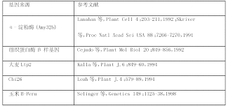 si鑒e de pellet cn101605902b plants enhanced yield related traits and or