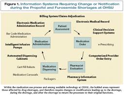 Automated Dispensing Cabinets Manufacturers by Drug Shortages A Pharmacy Informatics Perspective Print Www
