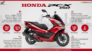 Honda Pcx 150 Specs Review Pics Mileage In India