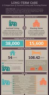 What Is the Difference In Long Term Care Options