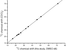 Chair Conformations Of Menthol by Conformational Analysis Of Menthol Diastereomers By Nmr And Dft
