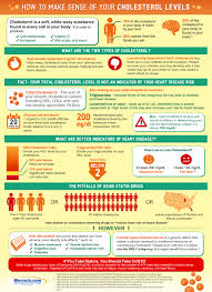 hdl cholesterol range normal how to make sense of your cholesterol level infographic