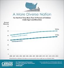 us censu bureau millennials outnumber baby boomers and are far more diverse