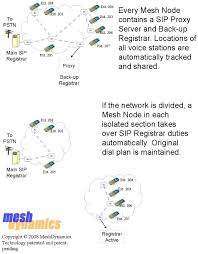 Time Sensitive M2M Communications On Wireless Mesh Networks Getting Rid Of Voip Jitter How To Update Your Sound An Empirical Evaluation Playout Buffer Dimensioning In Performance Various Codecs Related Variation Location Based Wimax Network For Qos With Optimal Influence The Jitter Buffer On Quality Service Netbeez Test Tutorial Youtube Scte New Jersey Chapter 91307 Ppt Download Qos Requirements And Service Level Agreements Application Sla Project Presentation Analyzing Factors That Affect Call Use Cases Cyberpro By Nextcomputing