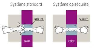 barillet securite porte entree améliorez la sécurité de votre porte d entrée grâce à solabaie