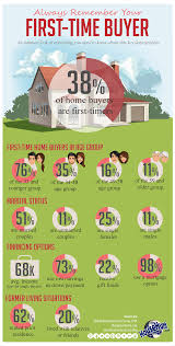 Always Remember Your First Time Buyer Infographic Firsttimehomebuyer