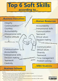 Top 6 Soft Skills Info | Teamwork Skills, Resume Skills ... Babysitter Experience Resume Pdf Format Edatabaseorg List Of Strengths For Rumes Cover Letters And Interviews Soccer Example Team Player Examples Voeyball September 2018 Fshaberorg Resume Teamwork Kozenjasonkellyphotoco Business People Hr Searching Specialist Candidate Essay Writing And Formatting According To Mla Citation Rules Coop Career Development Center The Importance Teamwork Skills On A An Blakes Teacher Objective Sere Selphee