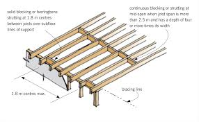 Floor Joist Spans For Decks by Blocking For Floors And Decks Branz Build Floor Joist Spacing In