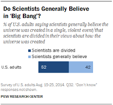 Do Scientists Generally Believe In Big Bang