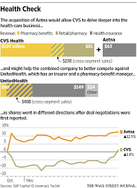 aetna pharmacy management help desk cvs health closes in on deal to buy aetna wsj