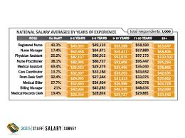 Front Desk Clerk Salary by 2015 Staff Salary Survey Results National Physicians Practice