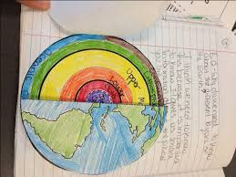 Another Awesome Foldable That My Block 1 Student Created The Front Is A Globe And
