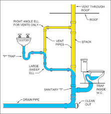 Clogged Toilet Drain Home Remedy by Why Is My Toilet Bubbling Gurgling Plumbing Today Sarasota