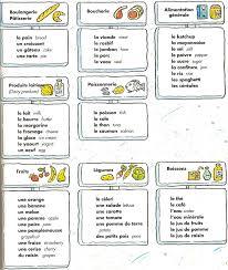 vocabulaire de la cuisine à table vocabulaire nourriture vocabulaire
