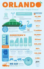 Details On The City Beautiful! SHARE THIS Downtown Orlando ... Inside Puerto Ricos Food Truck Boom Eater 5 Tips To Eliminate Lines At Your Wedding Roaming Hunger How To Start A Business Startup Jungle Trucking Plan Template Free Fresh Inspirational Best Of Cart Accident Stastics Infographic Attorney Joe Bornstein Truck Wikipedia Give And Grub Giving Back Tampa Bay I Run For Wine Fun Fact Friday The Rise Of Cupcakes Food Special Events Vbgovcom City Virginia Beach