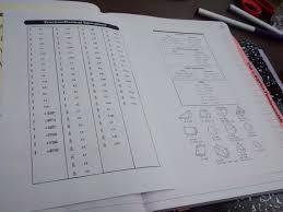 Online Algebra Tiles Factoring by Math U003d Love Interactive Notebook Resource Section