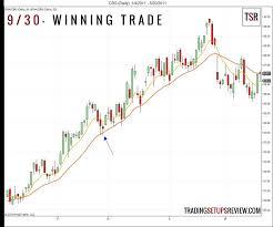 100 Ema 10 930 Trading Setup A Simple Moving Average Strategy
