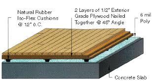 Sports Flooring Cross Section