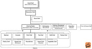 chef de partie en cuisine chef titles explained
