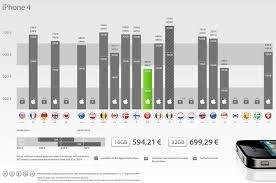 iPhone 4 prices around the world