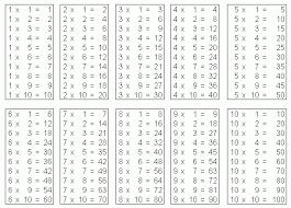 la table de multiplication inégalitaire forum de maths 499141