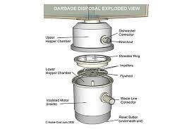Garbage Disposal Leaking From Bottom Screws by Leaking Garbage Disposal