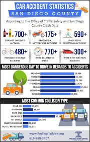 100 Truck Accident Statistics San Diego Car Lawyer Personal Injury Lawyers San Diego