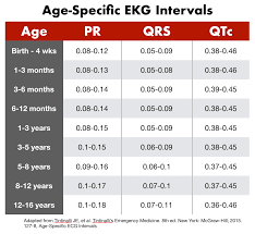 rr interval normal range small and squiggle lines an introduction to pediatric ekg