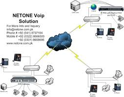 Netone Pakistan Mobile Voip Cosmact Ltd Soft Phone Sip App Projects Target Connect Legacy Equipment To Next Generation Ip Pbxs Pstn Solution To Dragino 4 Use Control Turn On Off A Lamp Gsm Gateways Djteko Djawara Teknologi Dan Komunikasi Be Provider Complete Video Conferencing And Allworx Shoretel Lifesize Obhost Your Calling Business Cloud Pbx Solutions 26 Best Inaani Services Images Pinterest 10 Years 6 Points Consider When Choosing Solution Stratus