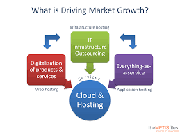 The Future Of The Dutch Cloud & Hosting Industry | The METISfiles Different Types Of Web Hosting Explained Shared Vps Dicated What Is How To Buy Hosting In Cheap Pricers500 Best Services 2018 Reviews Performance Tests Infographic Getting Know Vsaas Is Video Surveillance As A Service Made Easy Free Vs Why Do You Need Design And Windows Singapore Virtual Private Sver Usonyx Addiction Offers Information Support New Bedford Imanila Host Website Design Faest Designing Somalia Domain And Namesver Youtube