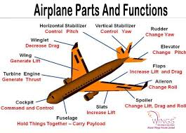 100 Parts Of A Plane Wing Pin By Irport S On Quotes Ircraft Parts Irplane