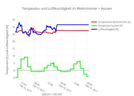 temperatur und luftfeuchtigkeit im wohnzimmer aussen