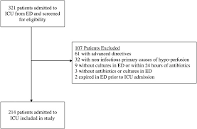 Quick Sofa Score Calculator by Sepsis Clinical Criteria In Emergency Department Patients Admitted