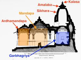 100 A Architecture Hindu Temple Architecture Wikipedia