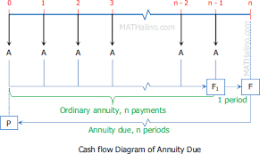 Sinking Fund Formula Pdf by Types Of Annuities Engineering Economy Review