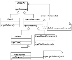Java Decorator Pattern Sample by Decorator Pattern In Action Script Games Action Script Top Notch