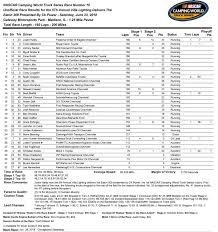 Haley Gets Dramatic First Truck Series Win At Gateway ... Pictures Of Nascar 2017 Trucks Kidskunstinfo Results News Sharon Speedway Nationwide Series Phoenix Qualifying Results Vincent Elbaz Film 2014 Myrtle Beach Dover Nascar Truck Series June 2 Camping World Race Notes Penalty Daytona Odds July 2018 Voeyball Tips On Spiking Super By Craftsman Insert Sheet Color Photos For Cwts Rattlesnake 400 At Texas Fox Sports Overtons 225 Turnt Search