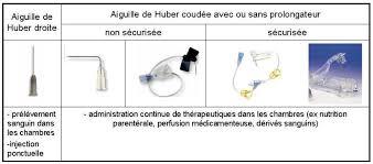 chambre implantable pour perfusion bonnes pratiques d utilisation d une chambre à cathéter