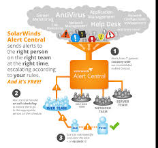 Solarwinds Help Desk Free by Product Blog Alert Central Public Beta Now Ava Thwack