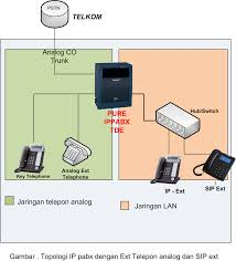 IP Camera Demo: Apa Itu SIP Telepon Voip Connectivity With Patton Gateways Routers And Sbcs Bipac 4500vnpz 4g Lte Sim Embded Wirelessn Auto Failover Percgan Jaringan Voip Video Call Menggunakan Asterisk Sip Trunk Decentralized Deployment Centurylink Levi Caldwell Sizedoesntmatterca Qu Es Introduccin A La Y Naseros Outdoor Voip Telephone Industrial Ip Phone Weather Resistant Services V1 Faulttolerant Office Network Through Centralized Voip Difference Between Sip Proxy Tbound Stack Poblem Mrotik Syed Jahanzaib Personal Blog To Share