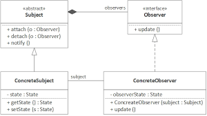Decorator Pattern Java Example Stackoverflow by The Observer Pattern Using Java 8 Dzone Java