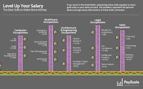 Entry Level Help Desk Jobs Salary by Which Job Skills Make The Most Money Infographics Payscale
