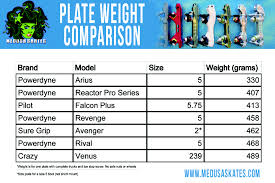Roller Skate Plate Weights Comparison | Medusaskates