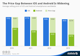 The average Android phone now costs about half that of an iPhone